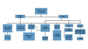表2顯示了中共如何在國外進行統戰活動,特別是通過孔子學院等組織