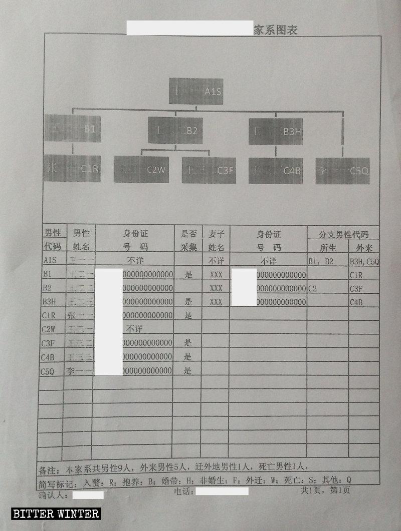 陝西某地採集家族成員血樣信息登記模板表