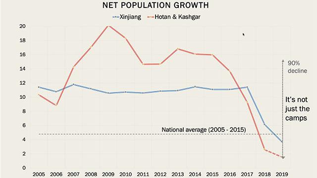 數字顯示人口急劇下降(圖片來源:詹姆斯敦基金會/鄭國恩)