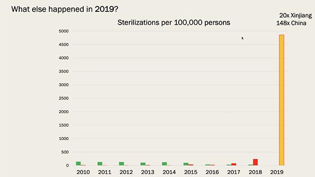 與中國其他地區相比,僅一年內和田市與皮山縣實行絕育人數驚人地增長148倍(圖片來源:詹姆斯敦基金會/鄭國恩)